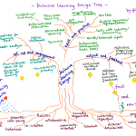 Inclusive Learning Design – a rich picture
