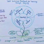 360 degree inclusive feedback for learning through storying